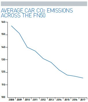 Average car CO2 emissions across the FN50