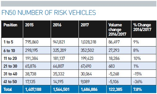 FN50 2017 number of risk vehicles