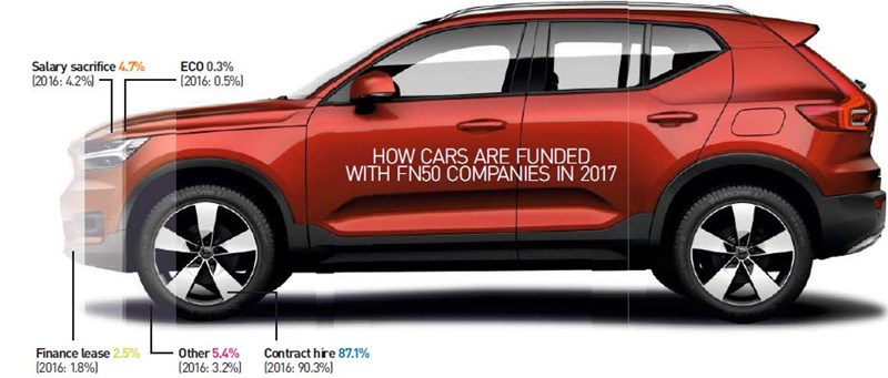 How cars are funded with FN50 companies in 2017