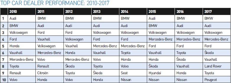 Top 10 car dealer performance FN50 2017