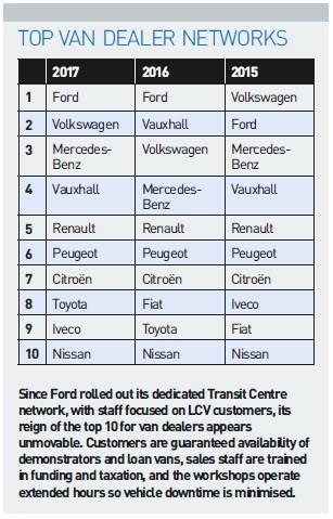 Top van dealer networks - FN50 2017