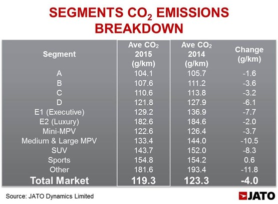 new car launches europe 2015Average new car CO2 emissions fall by 32 across Europe