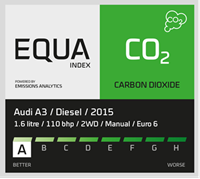 EQUA CO2 index