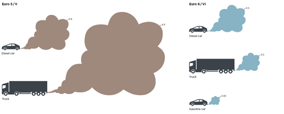nox emissions from euro 6 diesel cars more than double. Black Bedroom Furniture Sets. Home Design Ideas