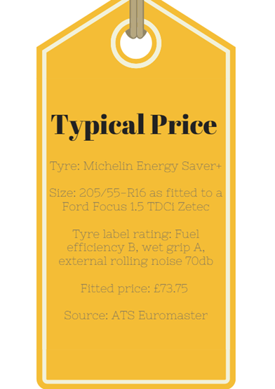 typical pricing for a michelin energy saver plus tyre