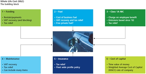 Wholelife Costs Diagram