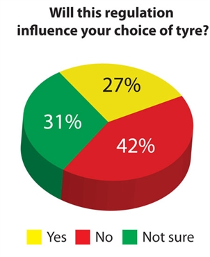 Tyre influence