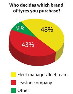 Tyre brand decision