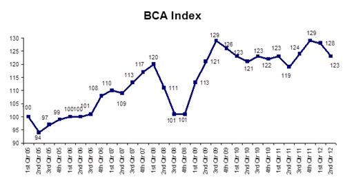 BCA Pulse