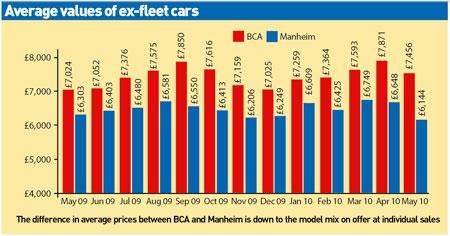 ex-fleet cars June 2010
