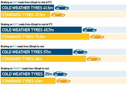 Winter tyre braking