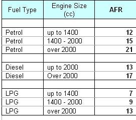 Advisory fuel rates June 1, 2008