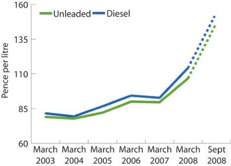 Cost of fuel since March 2003