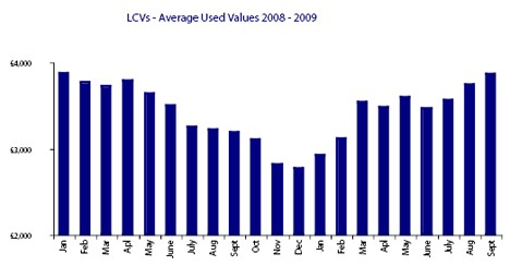 LCVs - Average Used Values 2008-2009