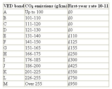 VED: 2010-2011first year rate